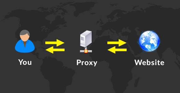 How Web Proxy Works